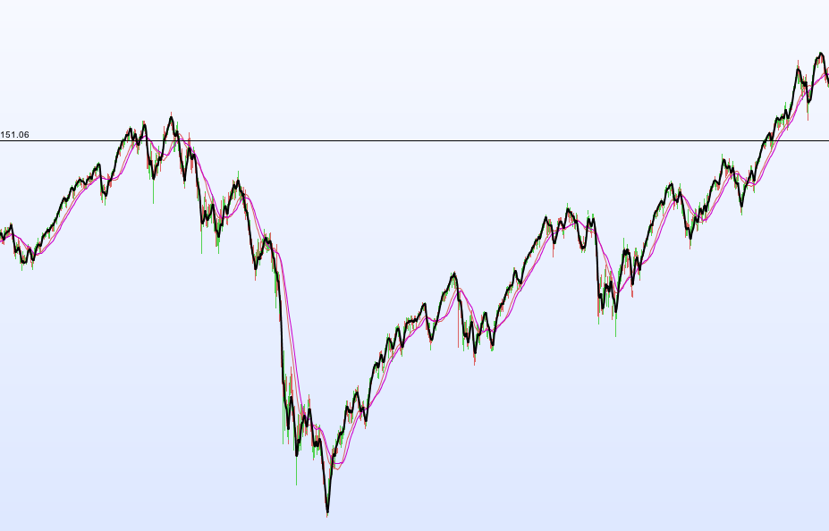 The horizontal line indicates your hypothetical $151 investment.
