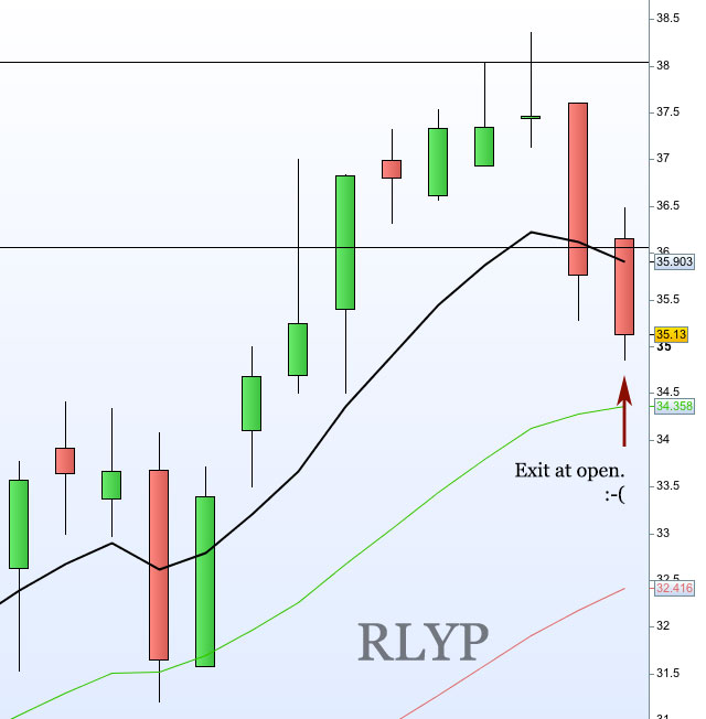 RLYP---close