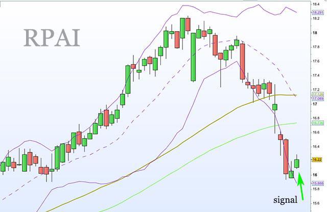RPAI-b-t-b-signal