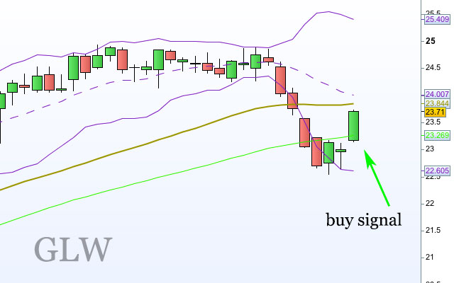 Swing trading buy signals