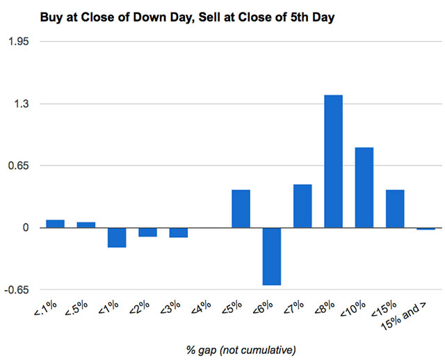 "For ""down"" days, where the close is lower than the open."