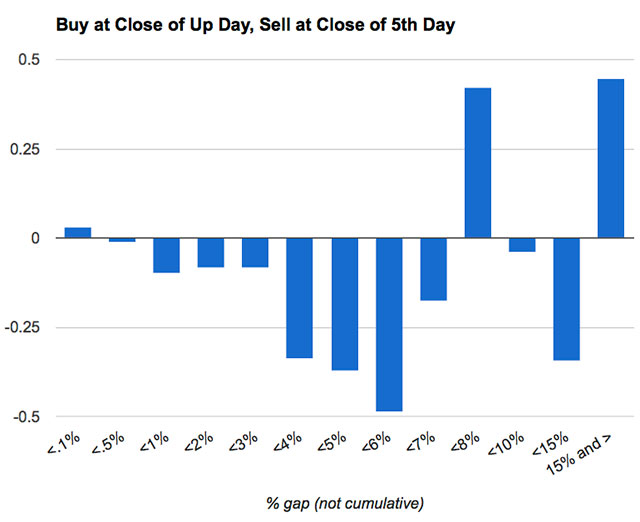 "For ""up"" days, where the close is higher than the open."
