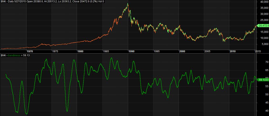 Nikkei trendiness