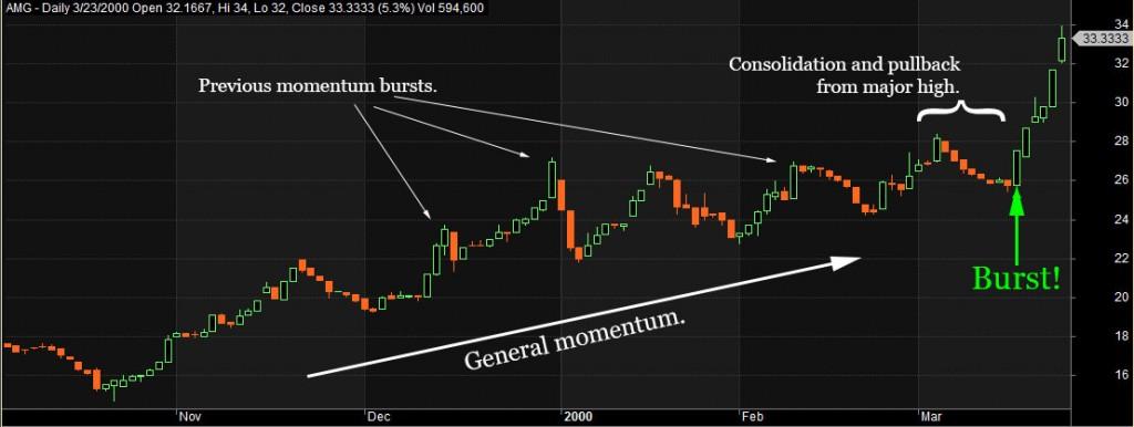 AMG-momentum-burst-Mar2000