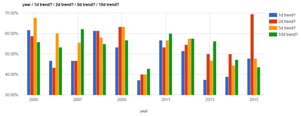 GLD trending by year