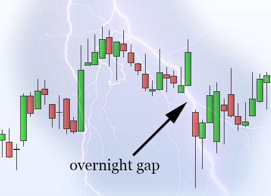overnight-gap