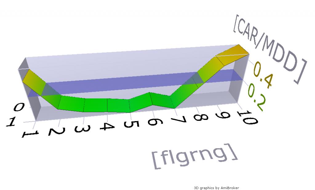 type ma 3D, 2010-2012 flg