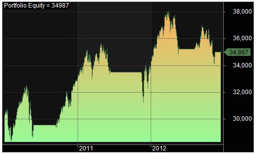 MA 85, 2010-2012