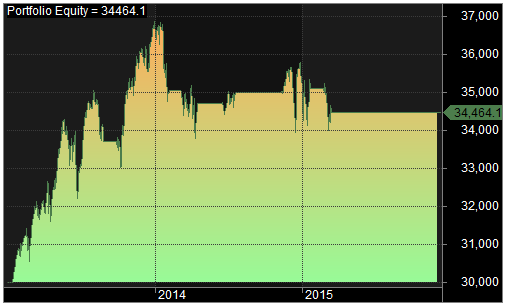 type rsi14 80,75 2013-2015