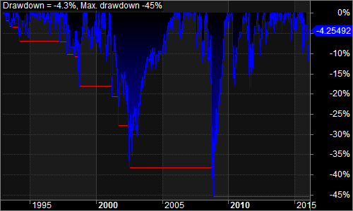 mean reversion drawdown