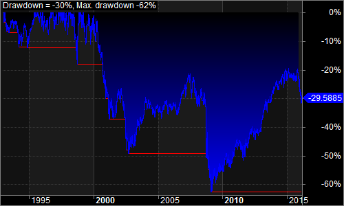 momentum drawdown