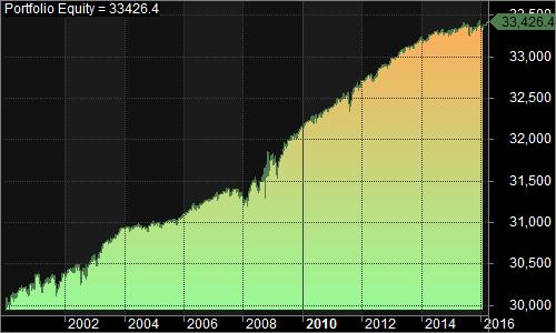SPY RSI no lie 2000-present 1500 015
