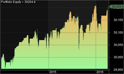 SPY RSI no lie 2014-present 1500 015