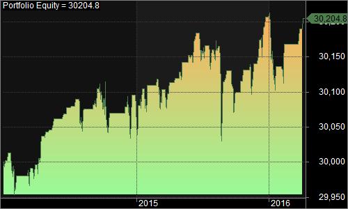 SPY RSI no lie 2014-present 1500 015