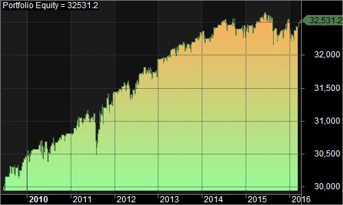 UPRO RSI no lie 2009-present 1500 4_95